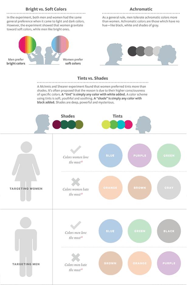 color influence on gender