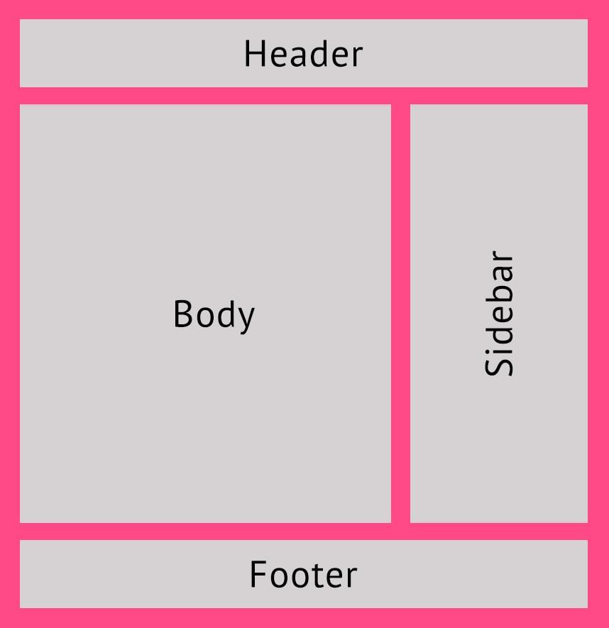 Aufbau einer Webseite (Header, Body, Sidebar, Footer)