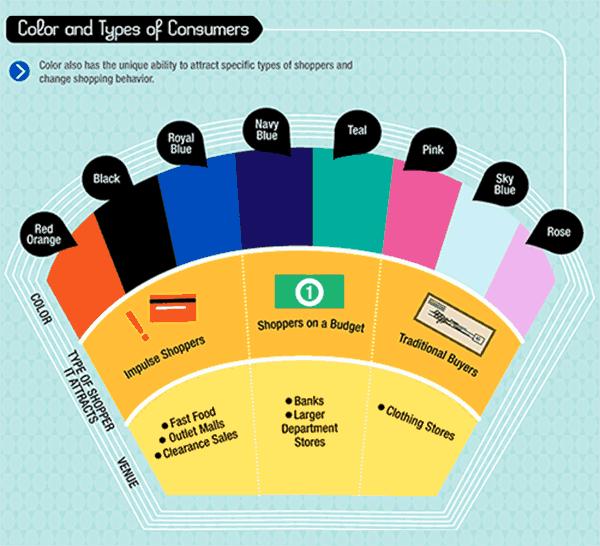 psychology of color for websites